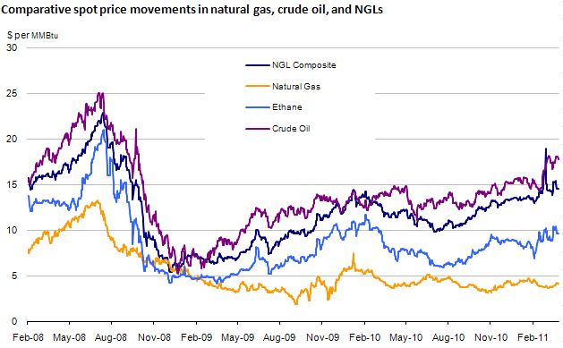 Natural Gas Prices Across The World