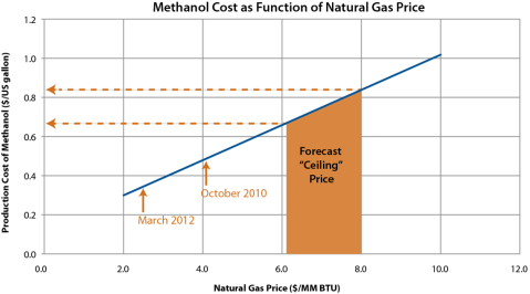 methanol is pro choice | research triangle energy consortium