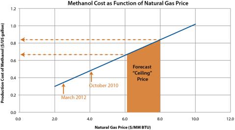 Cost Of Natural Gas Versus Coal
