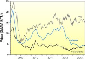 Ethane prices versus WTI