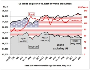US_crude_oil_growth_vs_rest_of_world_Jan_2010_May2014