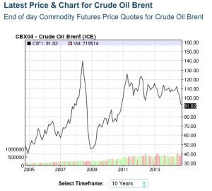 Oil price trend 2014