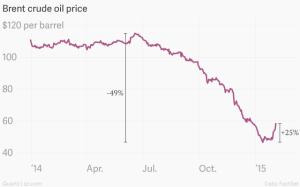 Brent crude price chart 2015