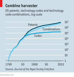 Economist article on innovation