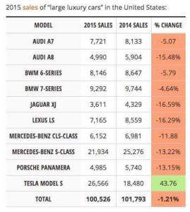 luxury car sales figures