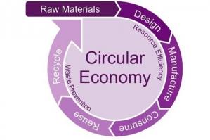 circular economy schematic